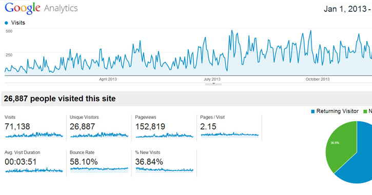 Google Analytics Measures How Much Traffic is Coming to Your Website